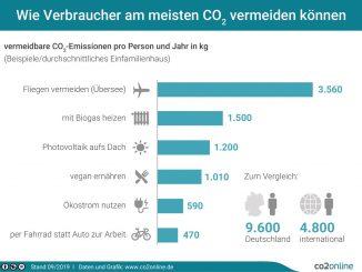 wirksamer klimaschutz verbraucher print 326x245 - So vermeiden Verbraucher am meisten CO2